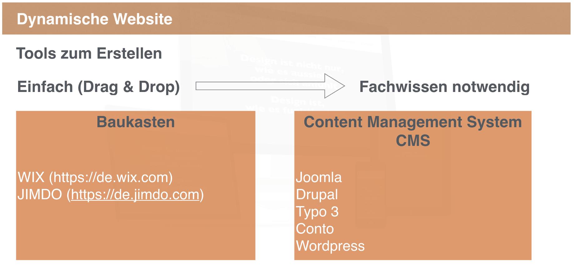 Tools für dynamische Webseiten