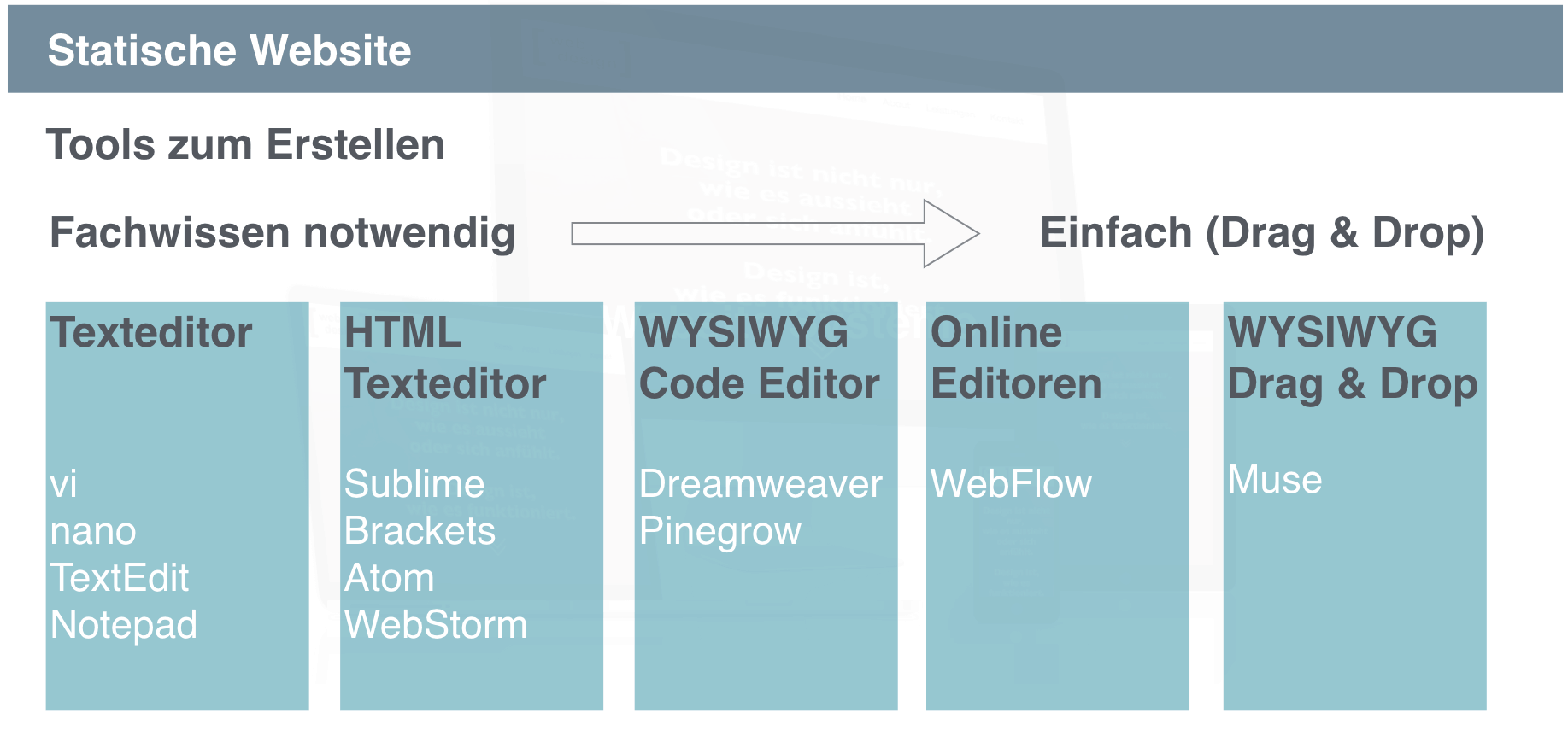 Tools für statische Webseiten