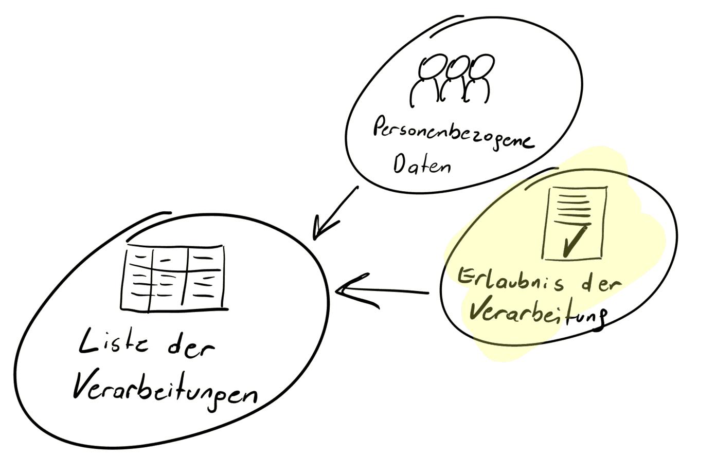 DSGVO im Online Business - Erlaubnis der Verarbeitung